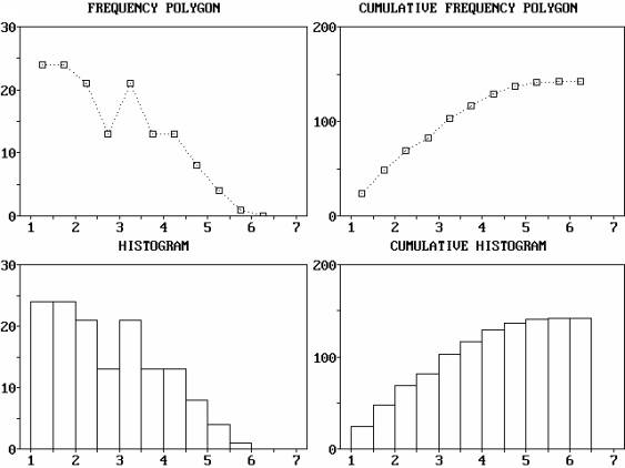 Descriptive Statistics - Frequency Table - Examples
