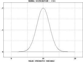 Statistical Distributions - Normal Distribution - Example